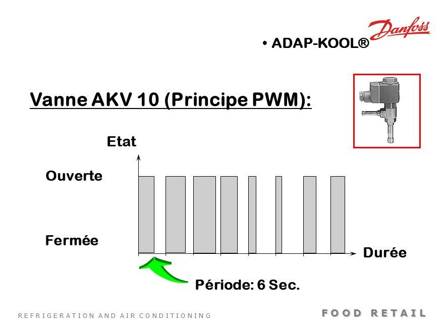 Vanne AKV 10 (Principe PWM):