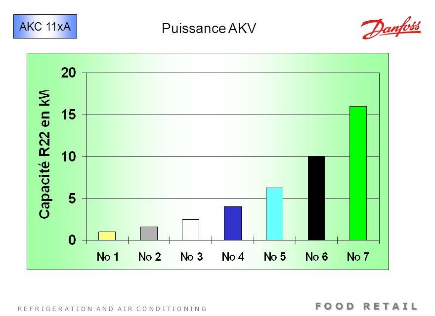 AKC 11xA Puissance AKV