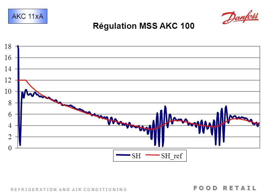 AKC 11xA Régulation MSS AKC 100 18 16 14 12 10 8 6 4 2 SH SH_ref