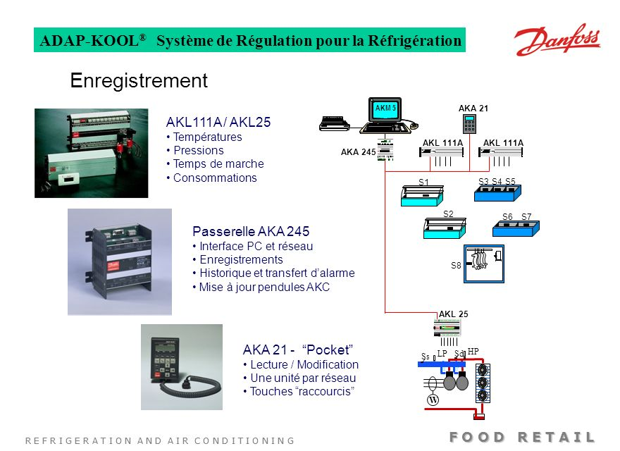 Enregistrement ADAP-KOOL® Système de Régulation pour la Réfrigération