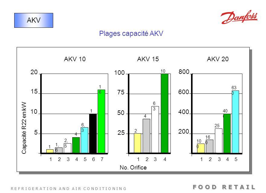 AKV Plages capacité AKV AKV 10 AKV 15 AKV 20 20 100 800 15 75 600 10