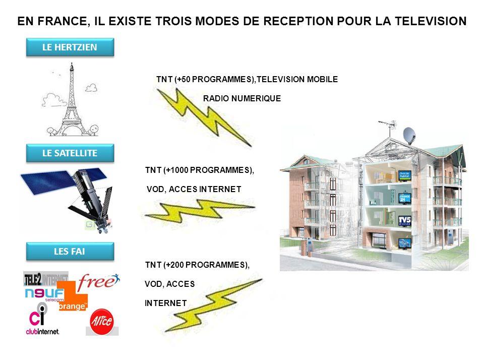 EN FRANCE, IL EXISTE TROIS MODES DE RECEPTION POUR LA TELEVISION