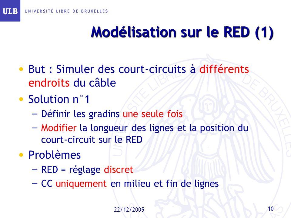 Modélisation sur le RED (1)