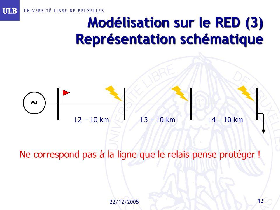 Modélisation sur le RED (3) Représentation schématique