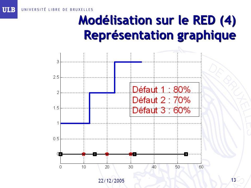 Modélisation sur le RED (4) Représentation graphique