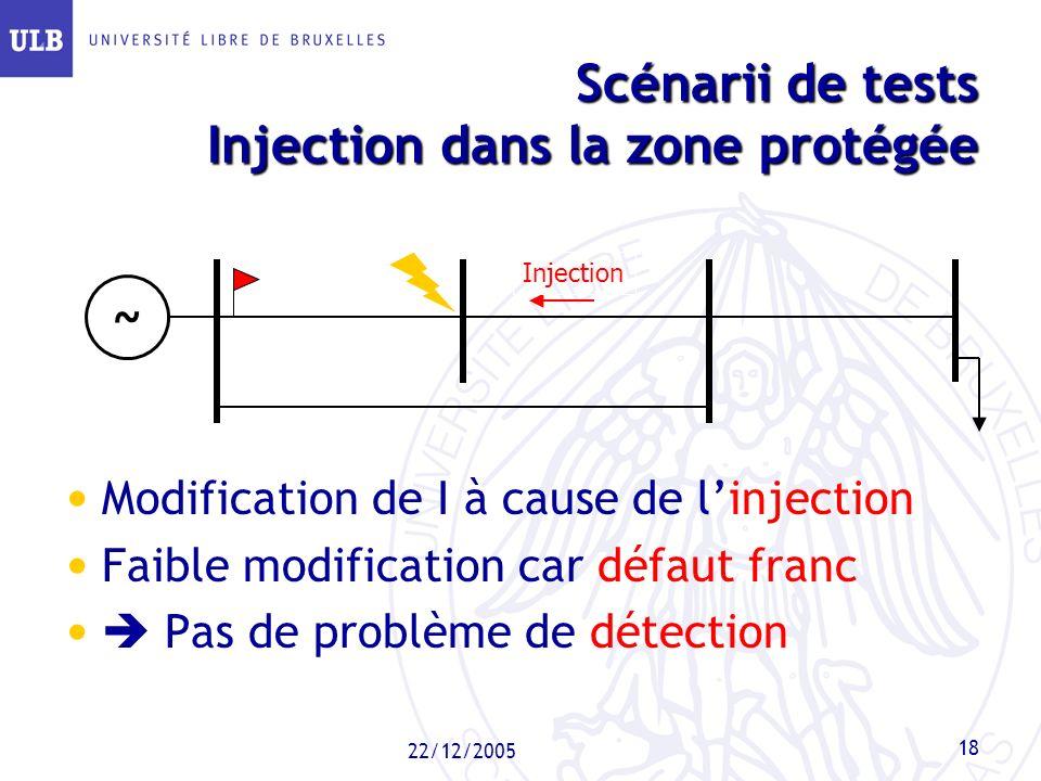 Scénarii de tests Injection dans la zone protégée
