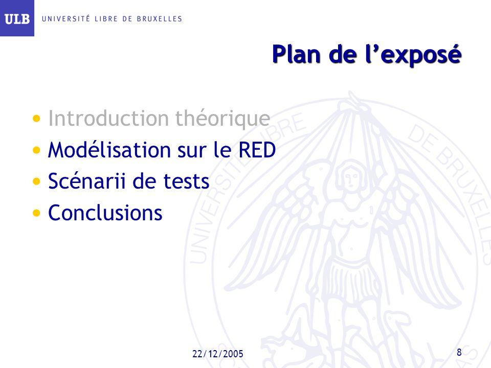 Plan de l'exposé Introduction théorique Modélisation sur le RED