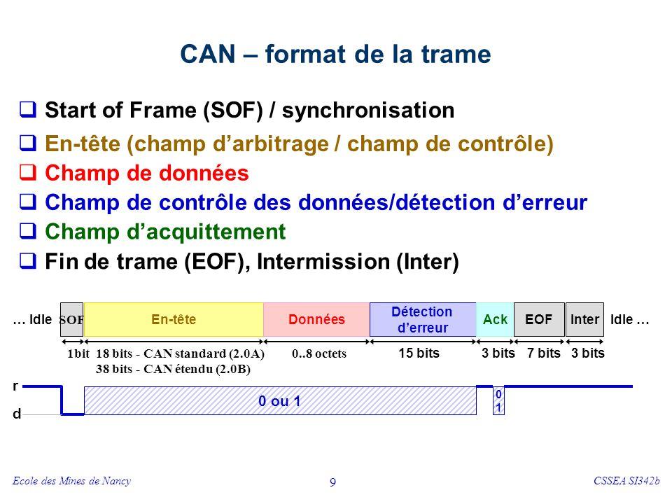 Trame CAN - En-tête CAN standard (2.0A) CAN étendu (2.0B)