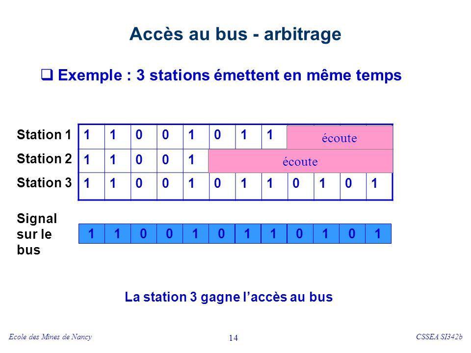 Accès au bus - arbitrage