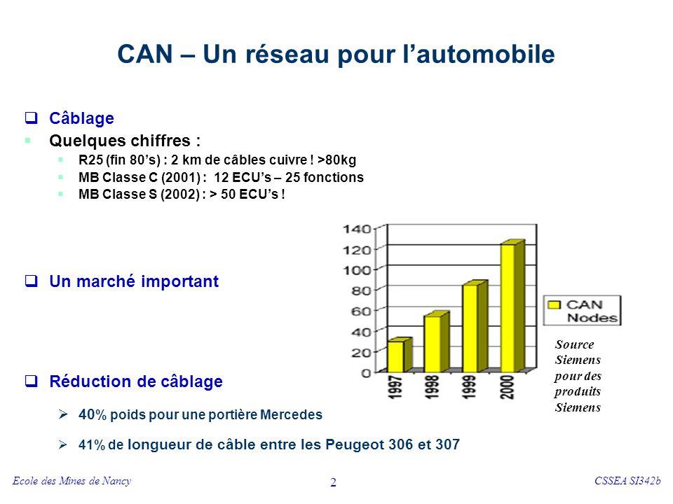 CAN – Un réseau pour l'automobile