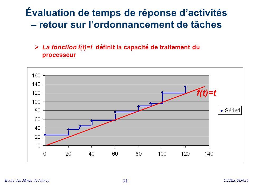 Évaluation de temps de réponse d'activités – retour sur l'ordonnancement de tâches