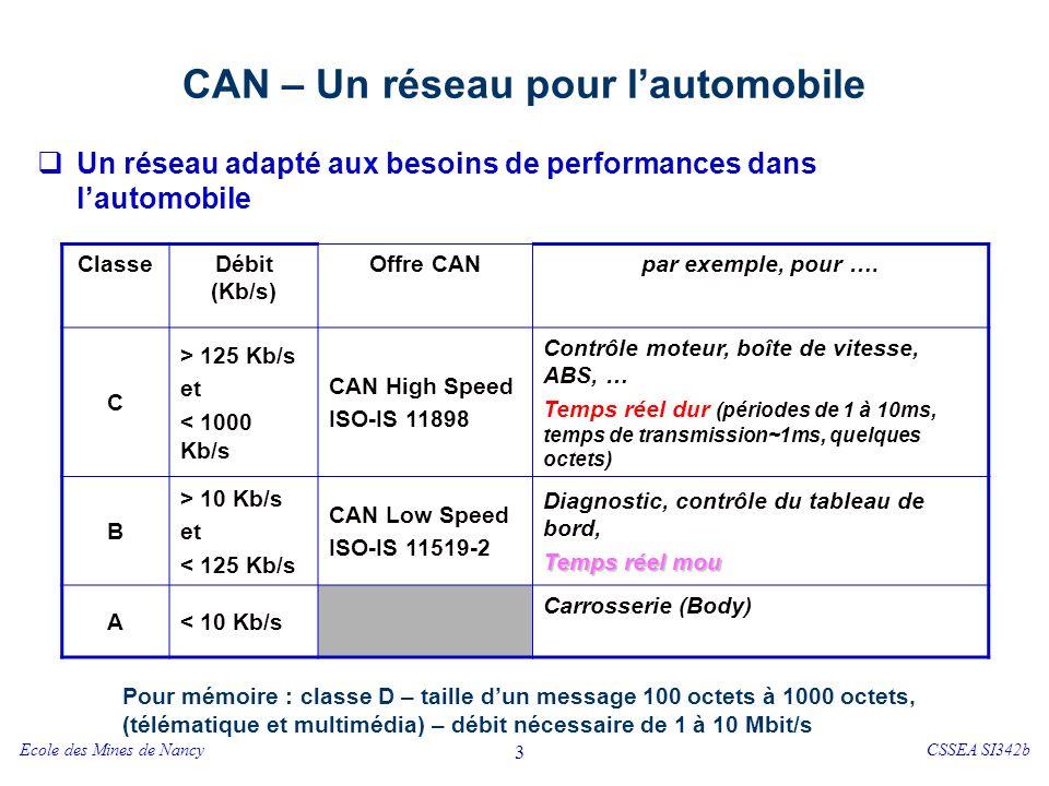 CAN et le modèle OSI Couches physiques et liaison de données normalisées. Couche physique. Représentation du bit.