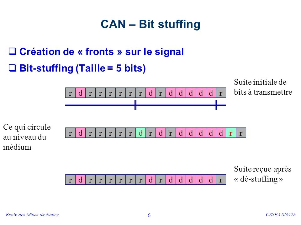 CAN – Bit stuffing Problème – exemple