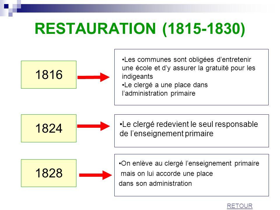 RESTAURATION (1815-1830) Les communes sont obligées d'entretenir une école et d'y assurer la gratuité pour les indigeants.