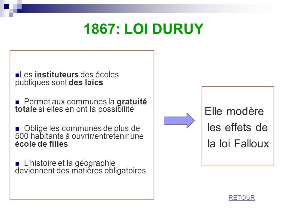 Elle modère les effets de la loi Falloux 1867: LOI DURUY