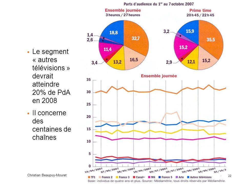 Le segment « autres télévisions » devrait atteindre 20% de PdA en 2008