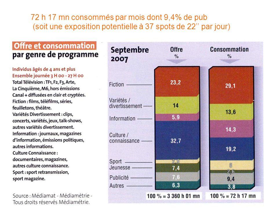 72 h 17 mn consommés par mois dont 9,4% de pub (soit une exposition potentielle à 37 spots de 22'' par jour)