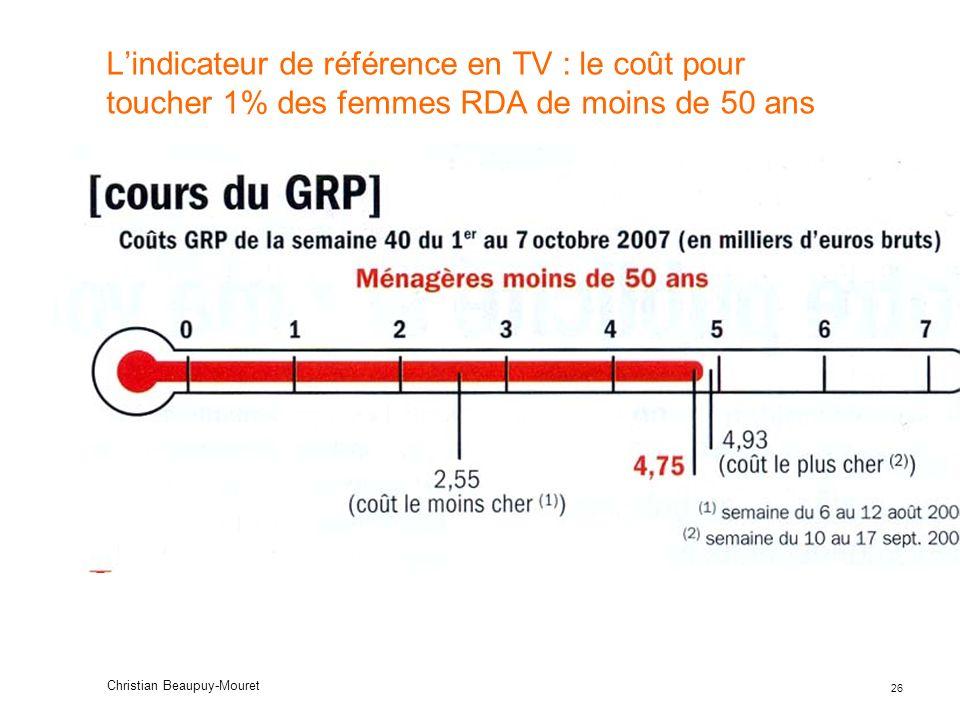 L'indicateur de référence en TV : le coût pour toucher 1% des femmes RDA de moins de 50 ans