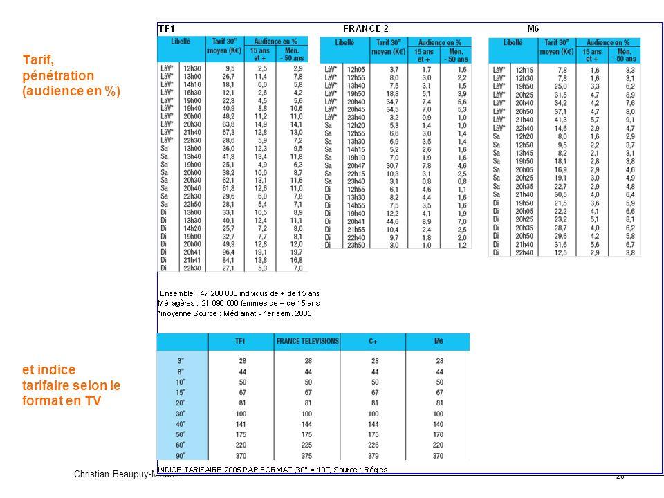Tarif, pénétration (audience en %) et indice tarifaire selon le format en TV