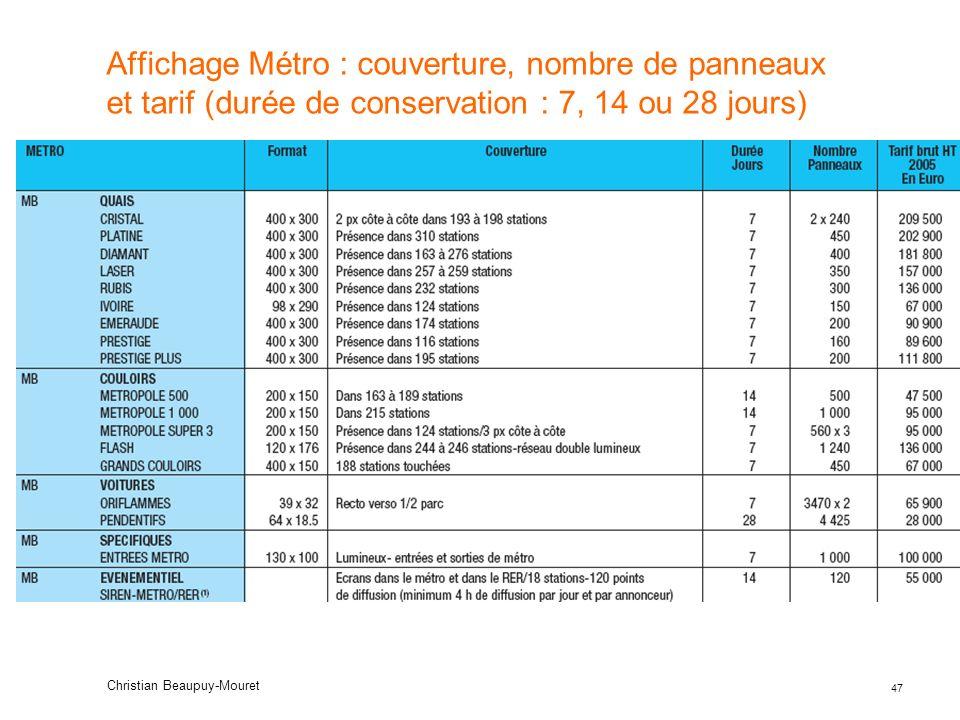 Affichage Métro : couverture, nombre de panneaux et tarif (durée de conservation : 7, 14 ou 28 jours)