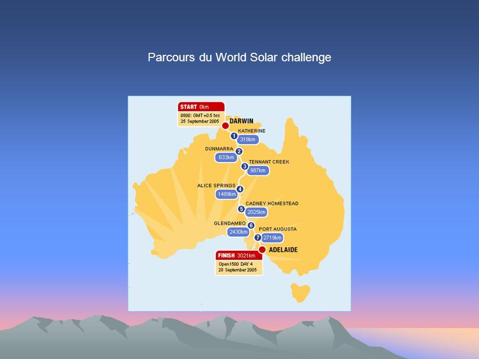 Parcours du World Solar challenge