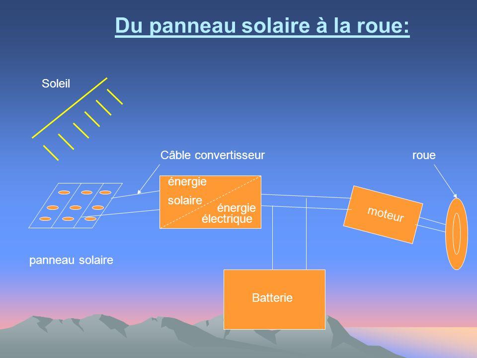 Du panneau solaire à la roue: