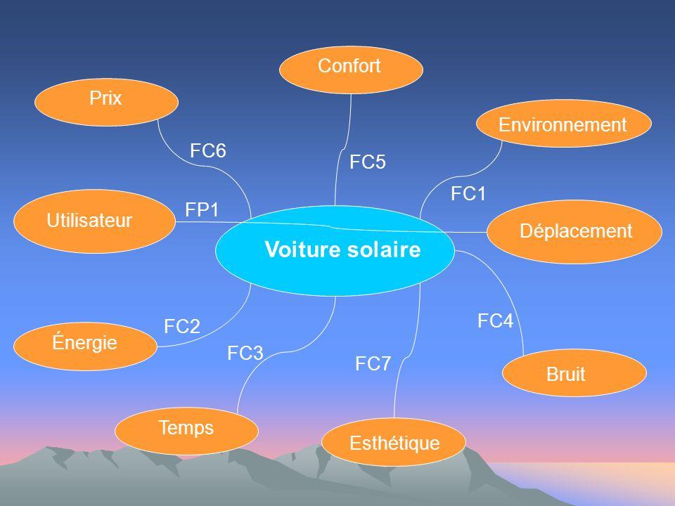 Voiture solaire Confort Prix Environnement FC6 FC5 FC1 FP1 Utilisateur