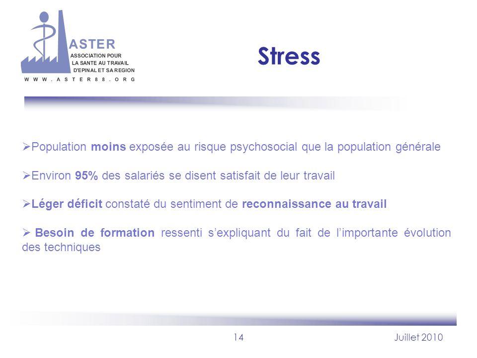 Stress Population moins exposée au risque psychosocial que la population générale. Environ 95% des salariés se disent satisfait de leur travail.