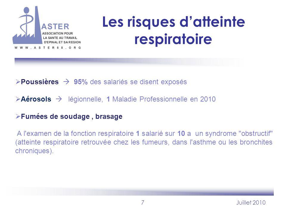 Les risques d'atteinte respiratoire