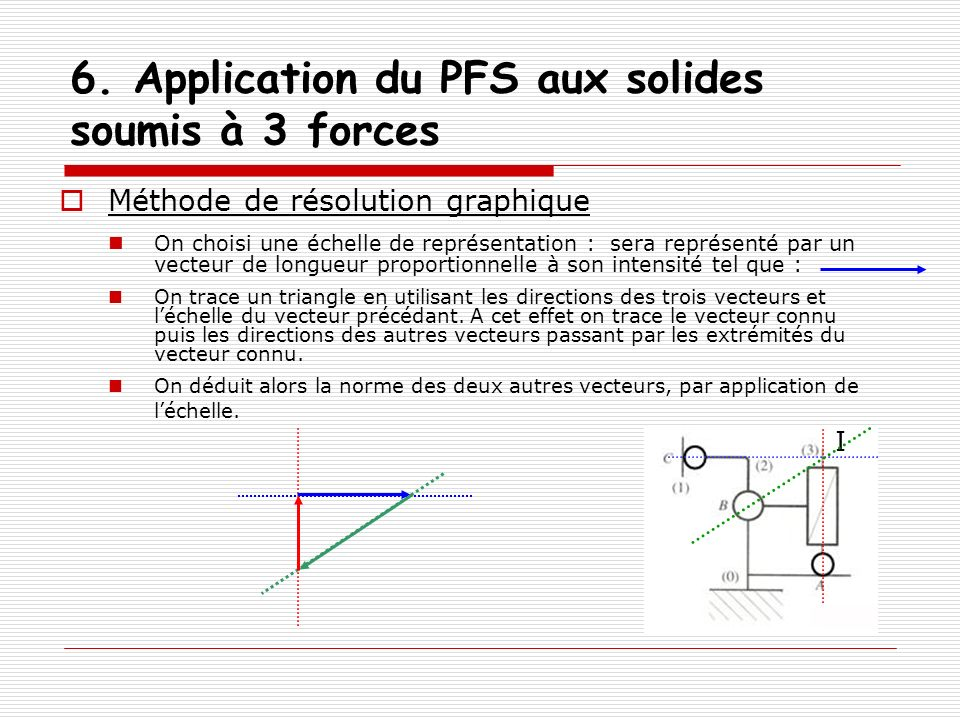 6. Application du PFS aux solides soumis à 3 forces