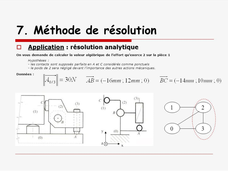7. Méthode de résolution 1 2 3 Application : résolution analytique y z