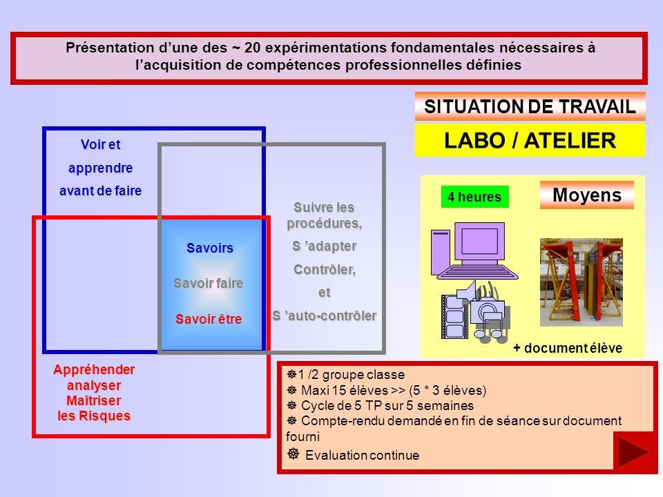 LABO / ATELIER SITUATION DE TRAVAIL Moyens