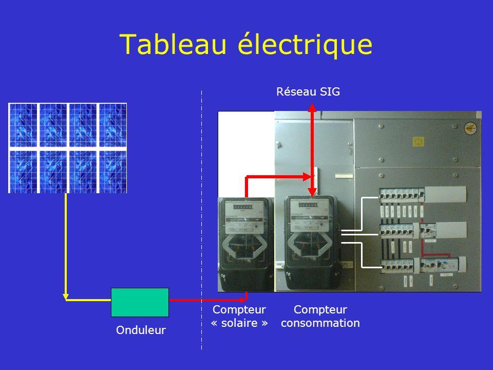 Tableau électrique Réseau SIG Compteur « solaire » consommation
