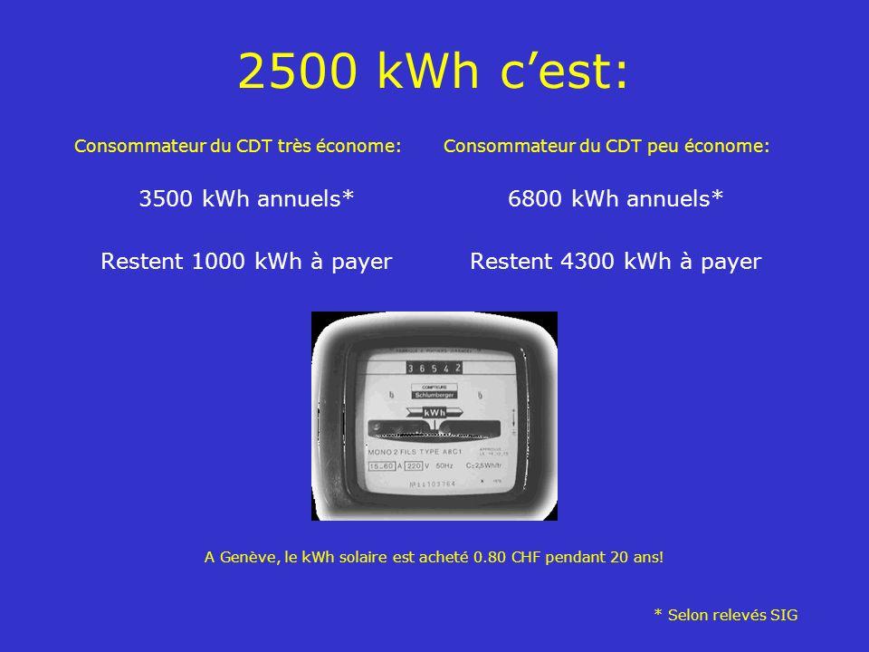 A Genève, le kWh solaire est acheté 0.80 CHF pendant 20 ans!