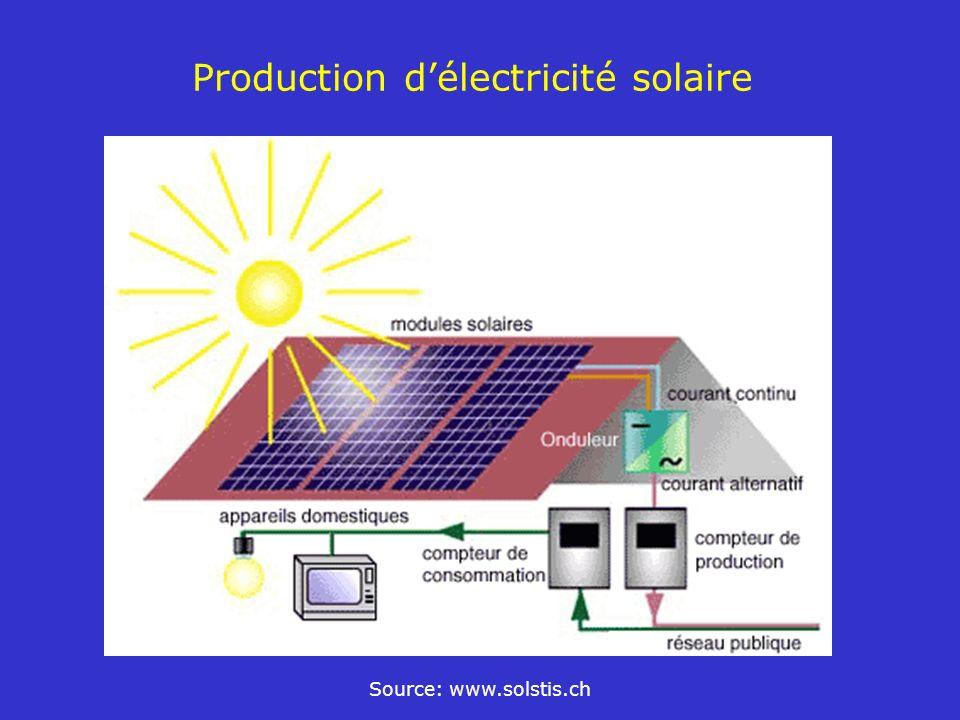 Production d'électricité solaire