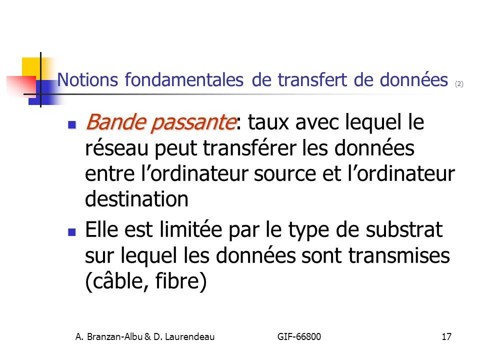 Notions fondamentales de transfert de données (2)
