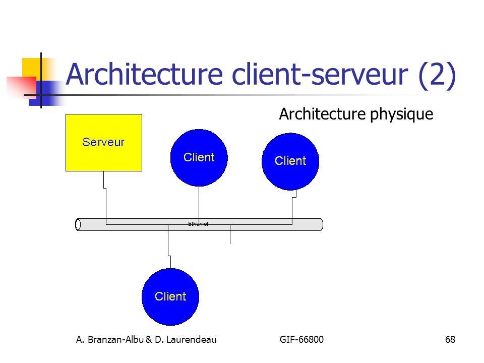 Architecture client-serveur (2)