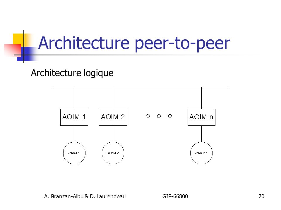 Architecture peer-to-peer