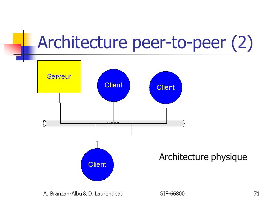 Architecture peer-to-peer (2)