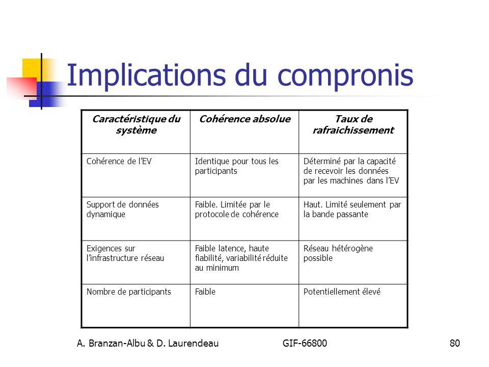 Implications du compronis