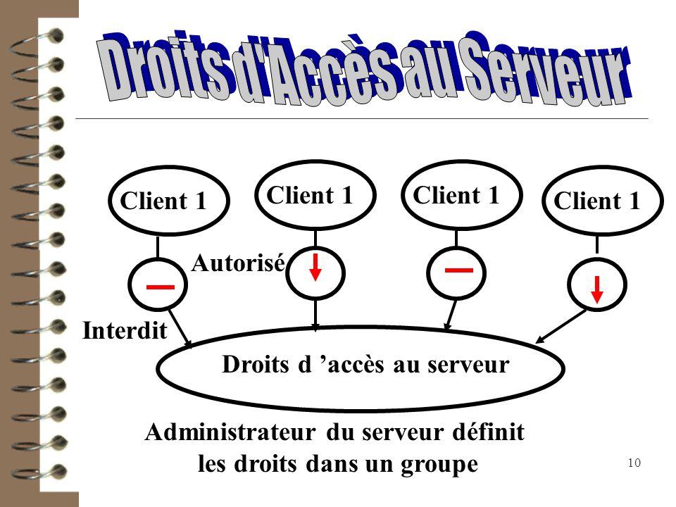 Droits d Accès au Serveur