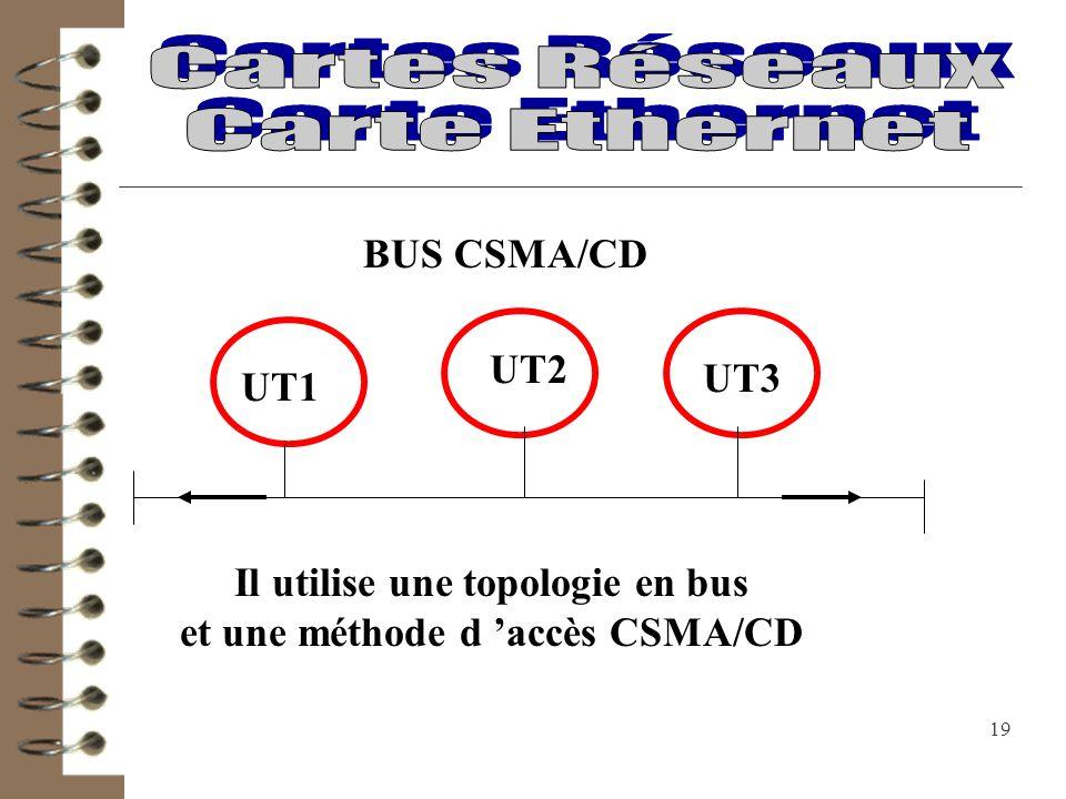 Il utilise une topologie en bus et une méthode d 'accès CSMA/CD
