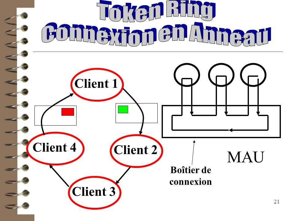 MAU Token Ring Connexion en Anneau Client 1 Client 4 Client 2 Client 3