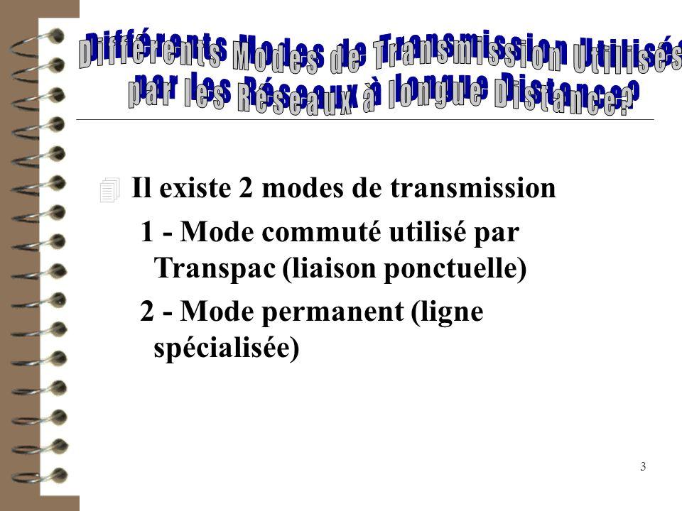 Différents Modes de Transmission Utilisés