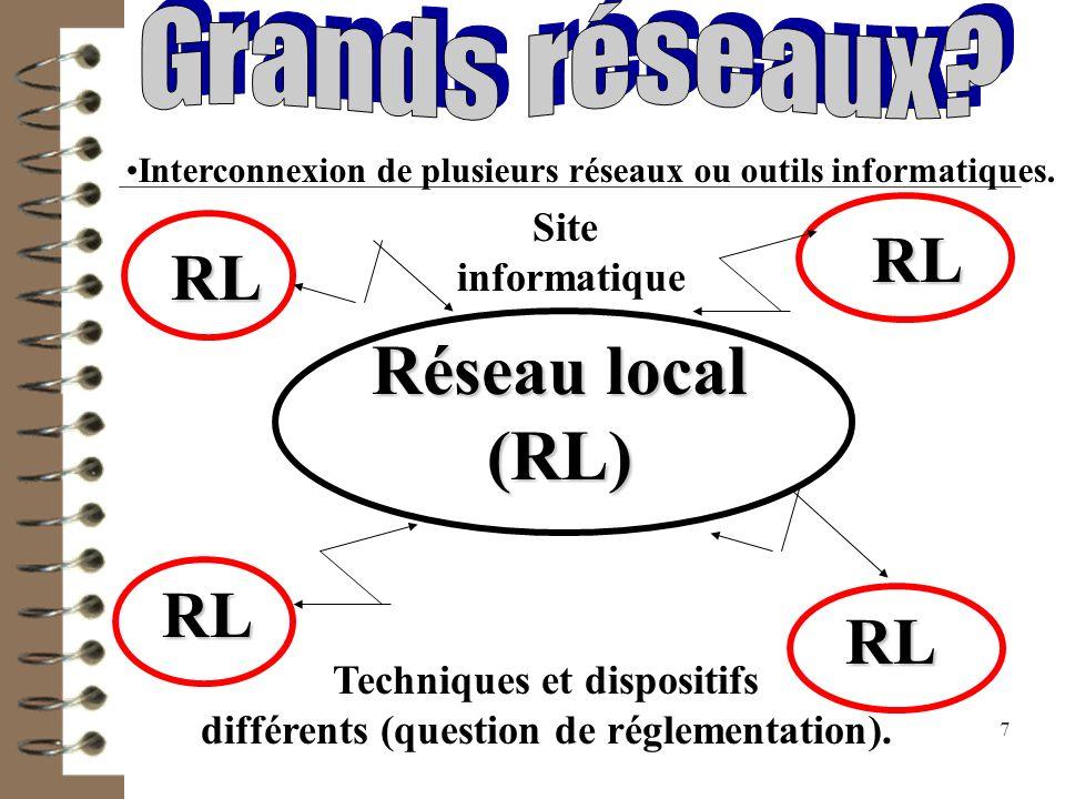 Réseau local (RL) RL RL RL RL Grands réseaux Site informatique