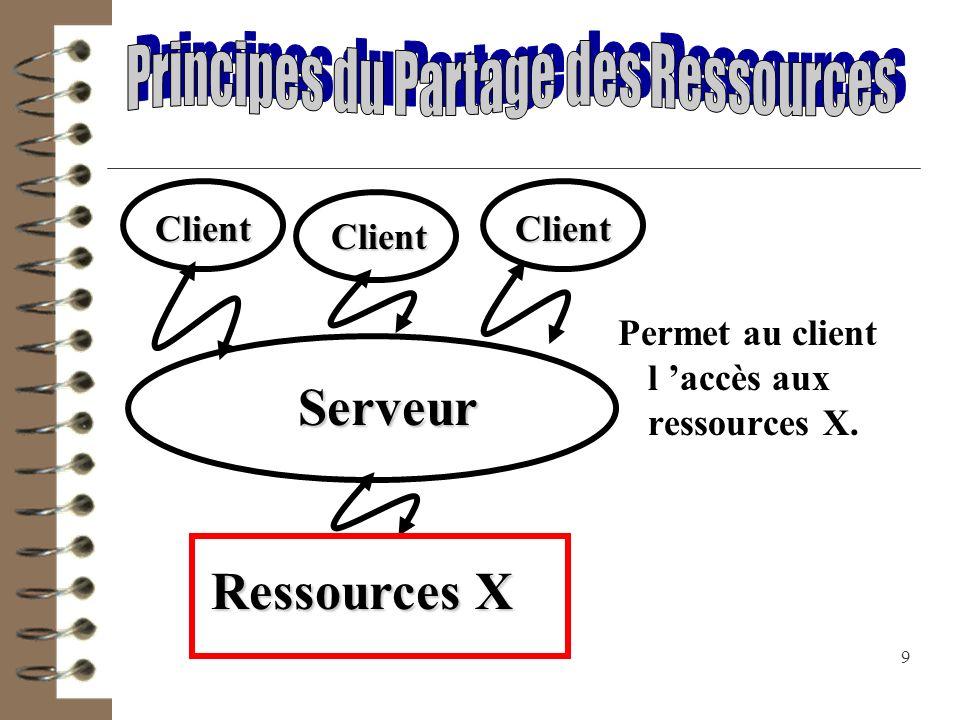 Principes du Partage des Ressources