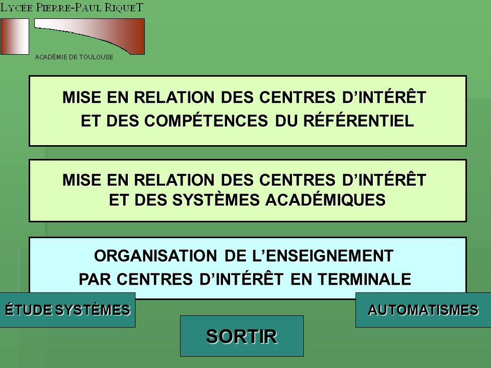 SORTIR MISE EN RELATION DES CENTRES D'INTÉRÊT