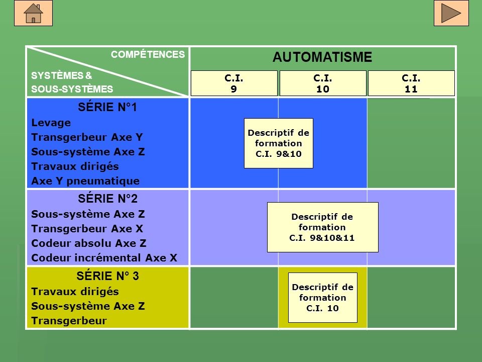 AUTOMATISME SÉRIE N°1 SÉRIE N°2 SÉRIE N° 3 Levage Transgerbeur Axe Y