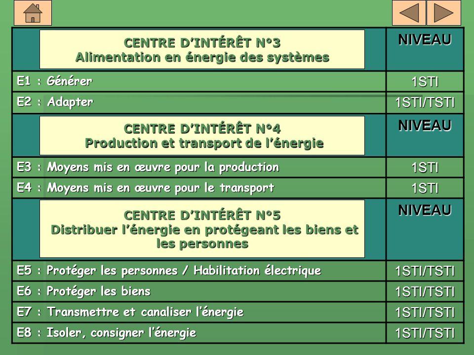 NIVEAU 1STI 1STI/TSTI CENTRE D'INTÉRÊT N°3 E1 : Générer