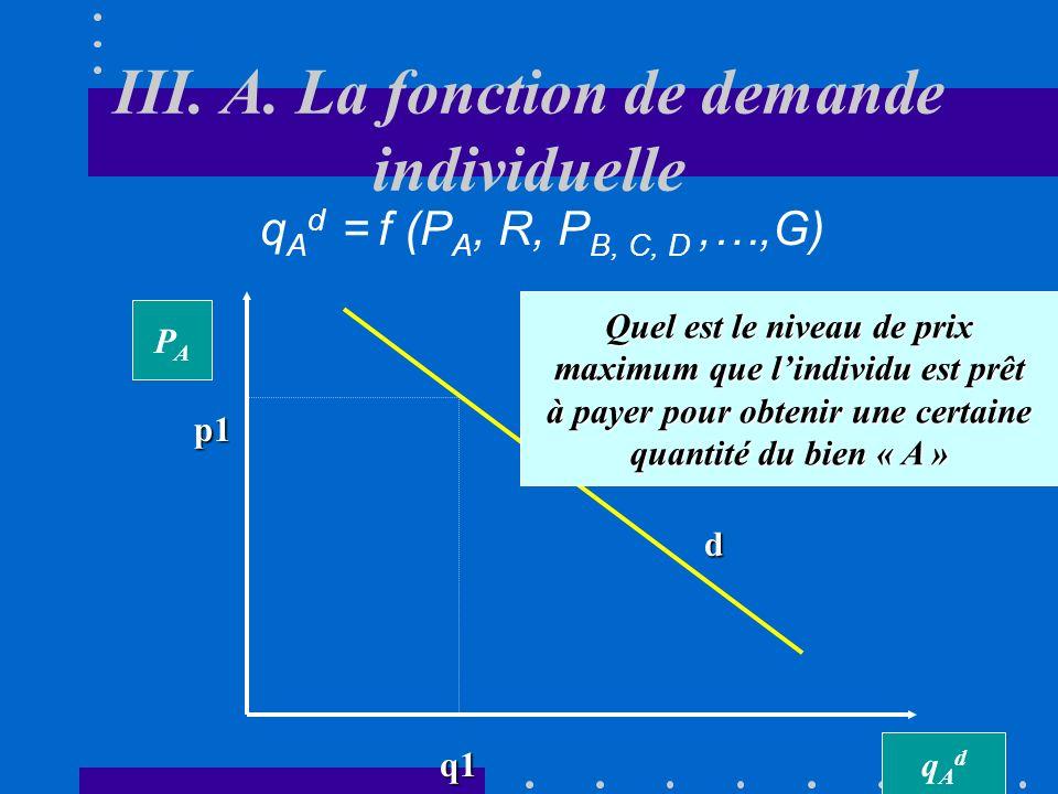 III. A. La fonction de demande individuelle